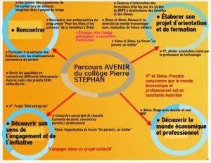 Parcours-Avenir-300x232