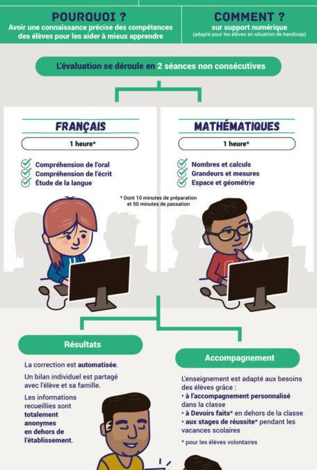 Evaluations de 6ème en français et en mathématiques